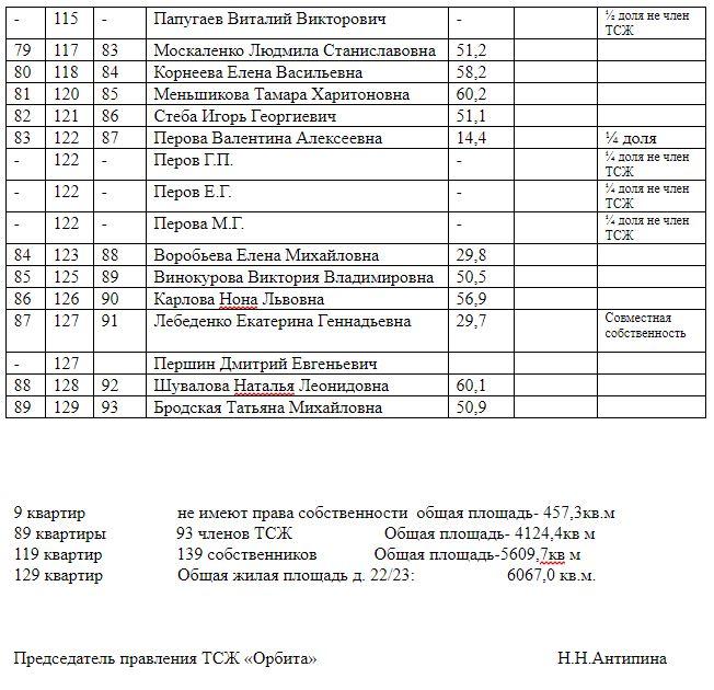 Реестр членов ТСЖ «Орбита», вступивших в товарищество до 01.04.2018 года, проживающих по адресу: 143345, Московская область, Наро-Фоминский район, г.п. Селятино, д. 22/23