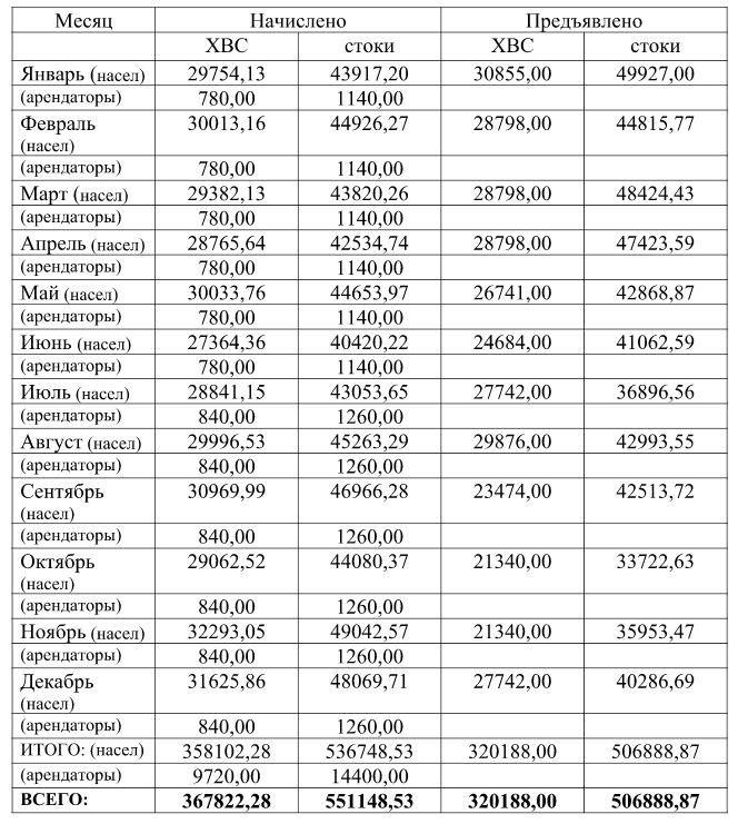 Данные по начислению и реализации за ХВС и стоки за 2017 год.